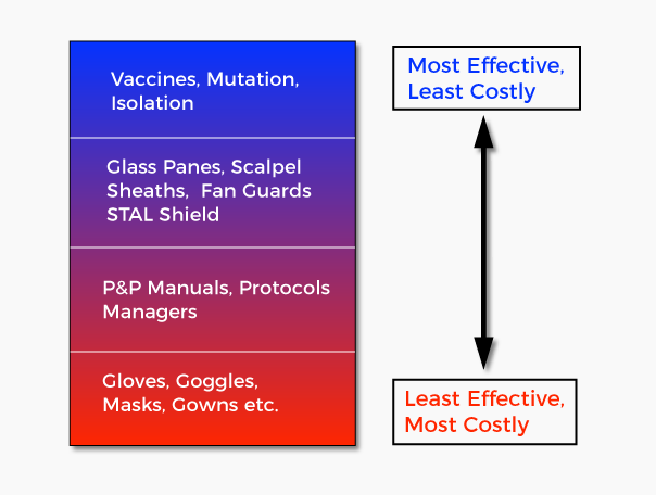 STAL Cost Reduction